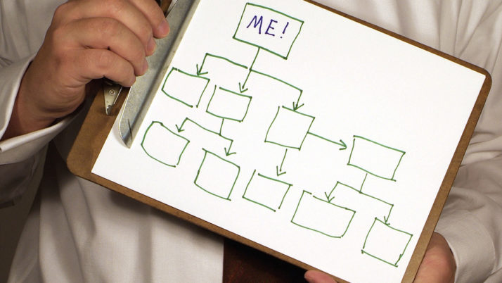 Organizational Structure. Is yours still working for you?